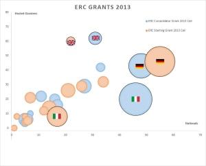 ERC-Grants-2013-Bubbles