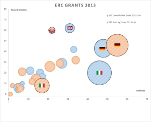 ERC-Grants-2013-Bubbles